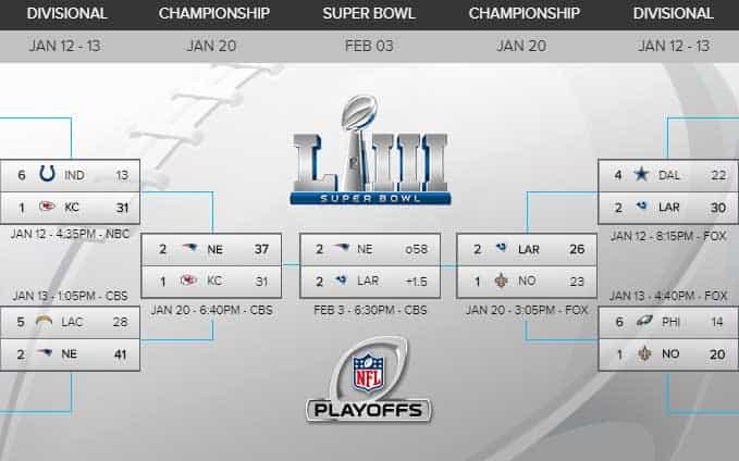Super Bowl 53 Bracket