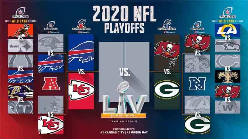 Super Bowl LV Playoff Bracket